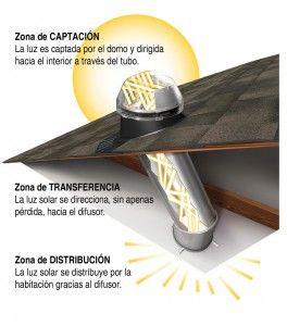 Tragaluz tubular o tubo solar