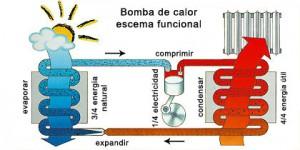 Funcionamiento de las bombas de calor