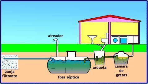 Como construir fosa s ptica - Costo metano casa ...
