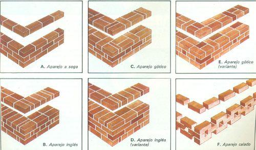 Como construir una pared de ladrillos - Tipos de muros ...