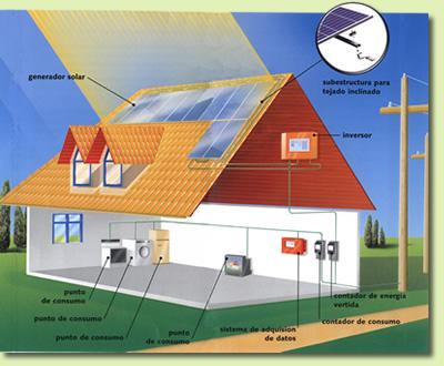 Ejemplos de energia solar fotovoltaica 84
