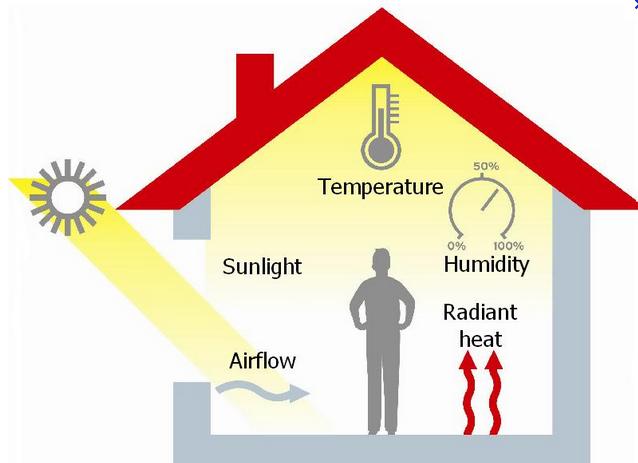 Confort t rmico y clima - Que es un emisor termico ...