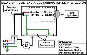 Conductores de proteccion