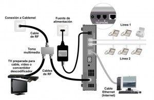 Instalacion de Cables modem