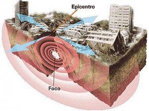 Tectonica de placas en Peru