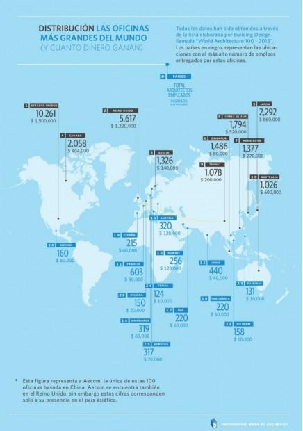 Ranking de las oficinas de arquitectura más importantes infografía