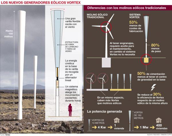 Molinos de viento sin aspas, funcionamiento