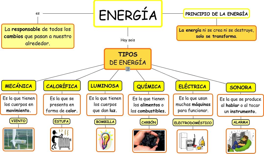 Resultado de imagen de en que formas se presenta la energia